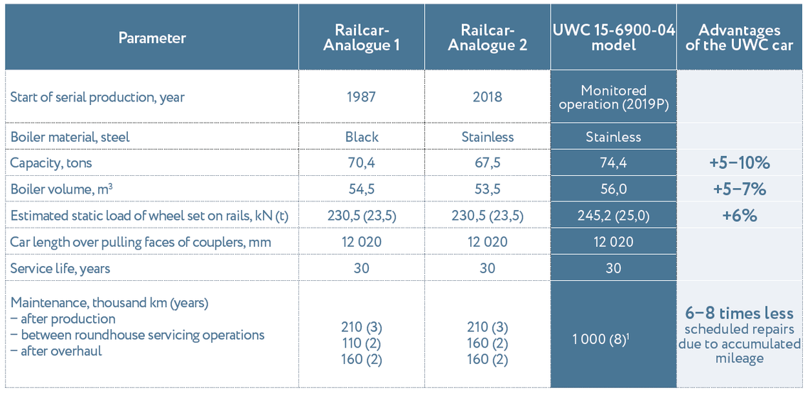 Table - Tank cars for molasses
